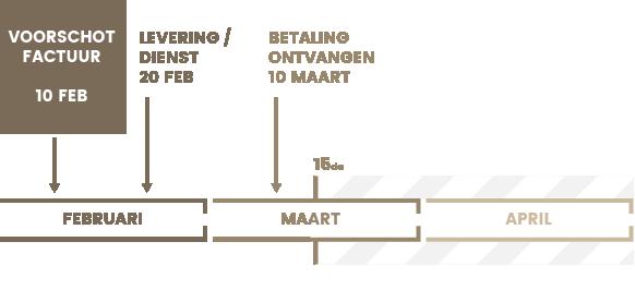 Voorschotfactuur BTW