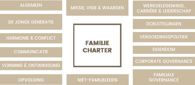 Inhoud van een familiecharter